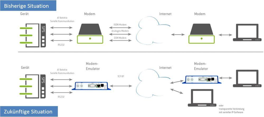 BME BellEquip Modem Emulator von Advantech Anwendungsdiagramm
