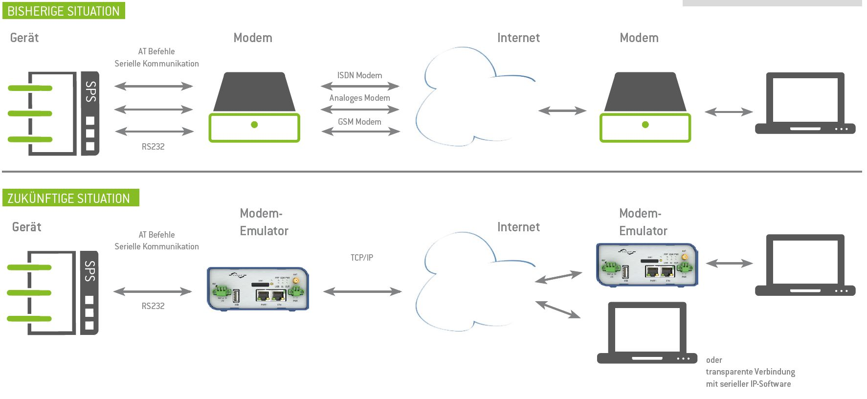 bme-b-b-smartworx-conel-modem-emulator-diagramm