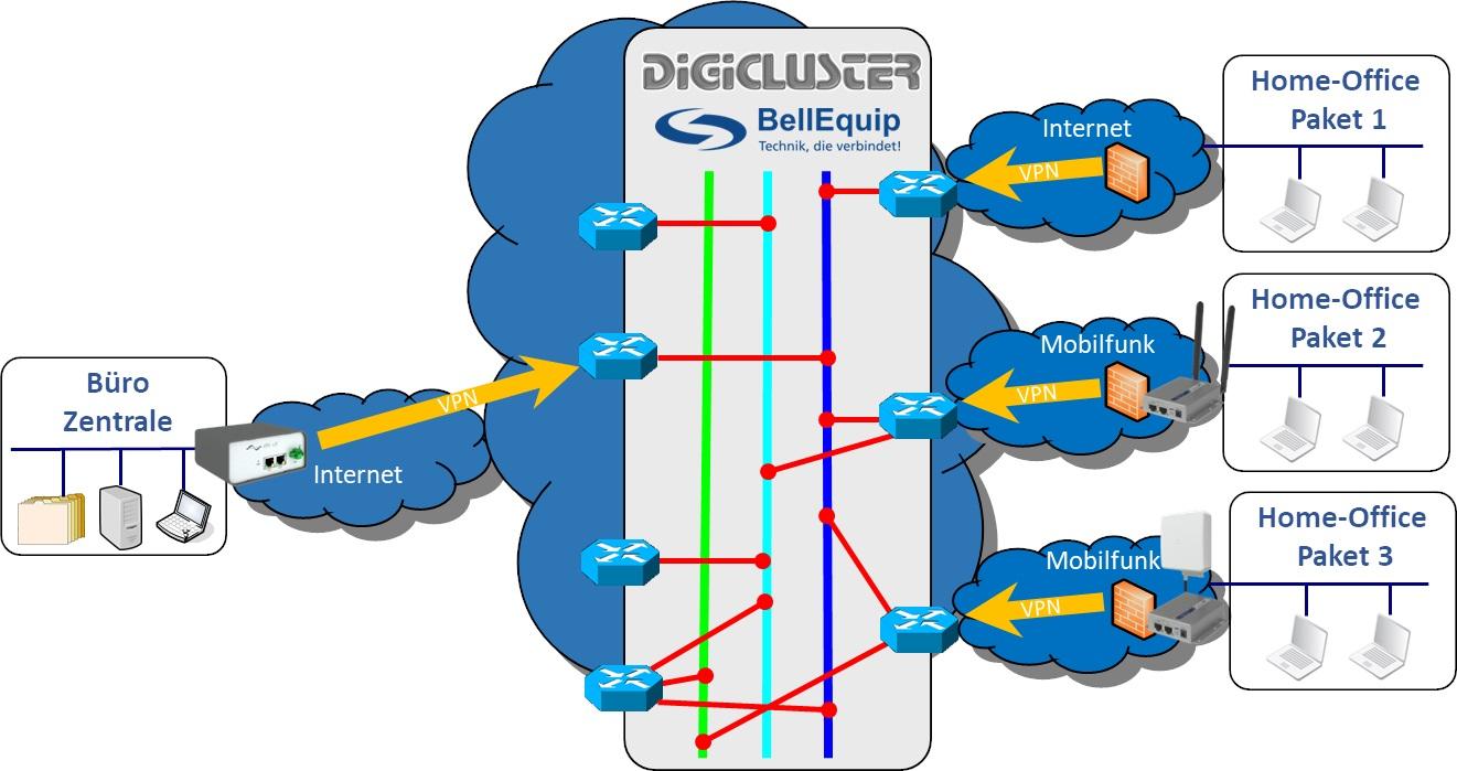 Schema Digicluster VPN Service Portal
