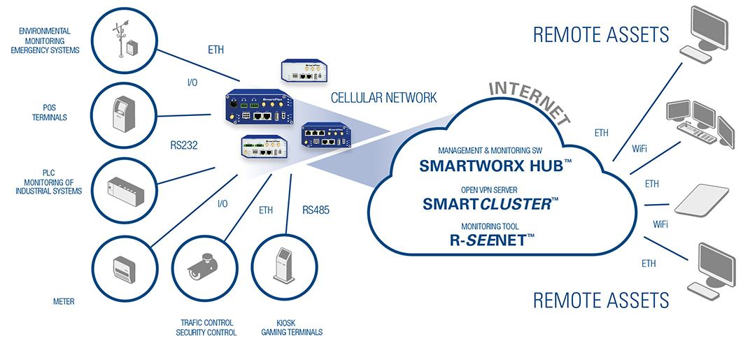 SmartFlex M2M Industrie Router von Advantech B+B SmartWorx