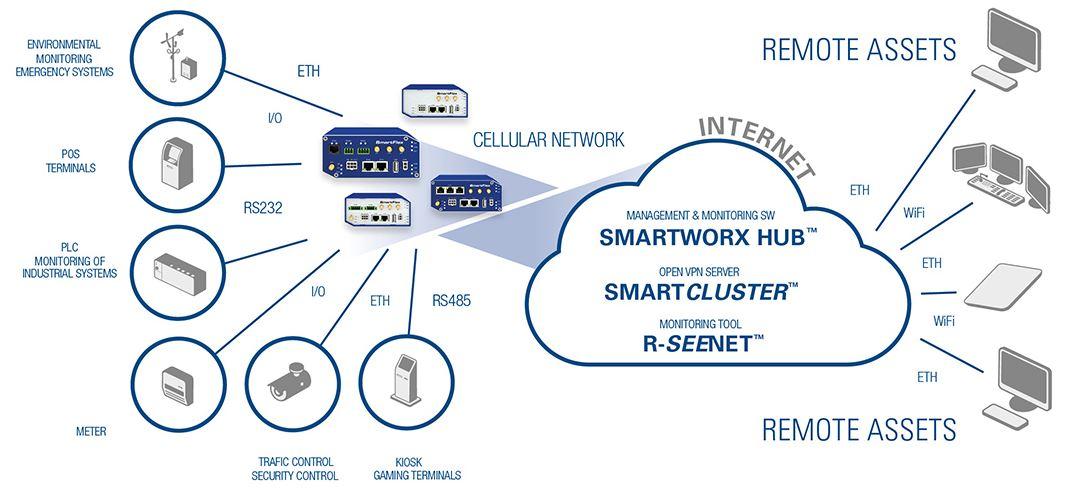 SmartFlex 4G LTE M2M Mobilfunk Router von Advantech B+B SmartWorx