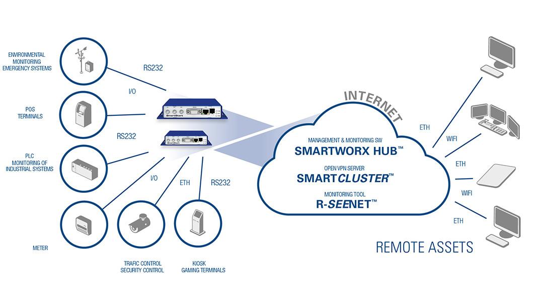Diagramm zur Anwendung des SmartStart 4G LTE Routers / Gateways.