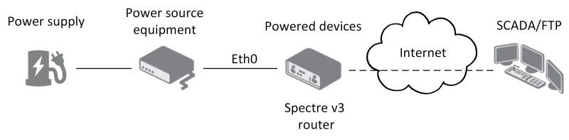 Spectre v3 LTE Mobilfunkrouter von B+B SmartWorx (Conel) mit Stromversorgung über PoE.