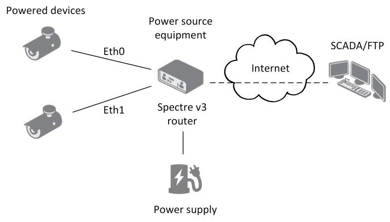Spectre v3 LTE Mobilfunkrouter versorgt angeschlossene Geräte über PoE mit Strom.