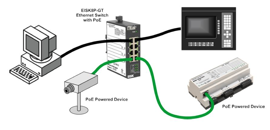 Diagramm zur Anwendung des EISK8P-GT PoE Switches von CControls.