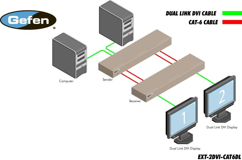 ext-dvi-cat6dl-gefen-2-port-dvi-dual-link-extender-cat6-diagramm