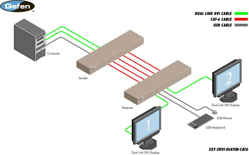 ext-2dvi-dlkvm-cat6-gefen-dvi-dual-link-usb-kvm-extender-60m-diagramm
