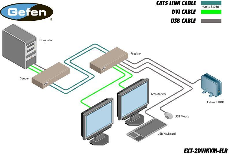 ext-2dvikvm-elr-gefen-dvi-usb-kvm-extender-kat-5-long-range-100m-diagramm