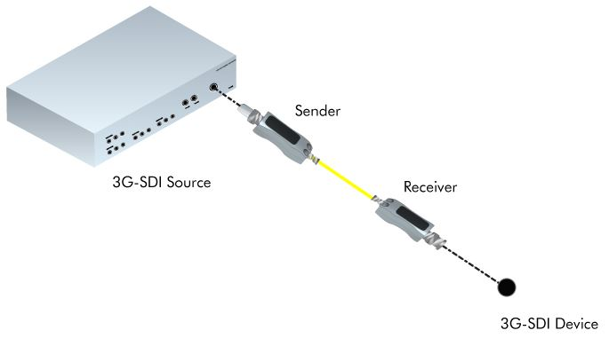 ext-3gsdi-fosm-gefen-3gsdi-extender-glasfaser-2km-diagramm