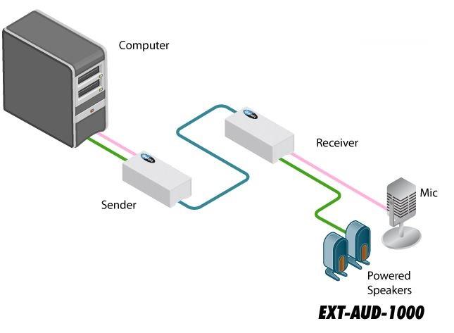 ext-aud-1000-gefen-audio-extender-catx-300m-diagramm