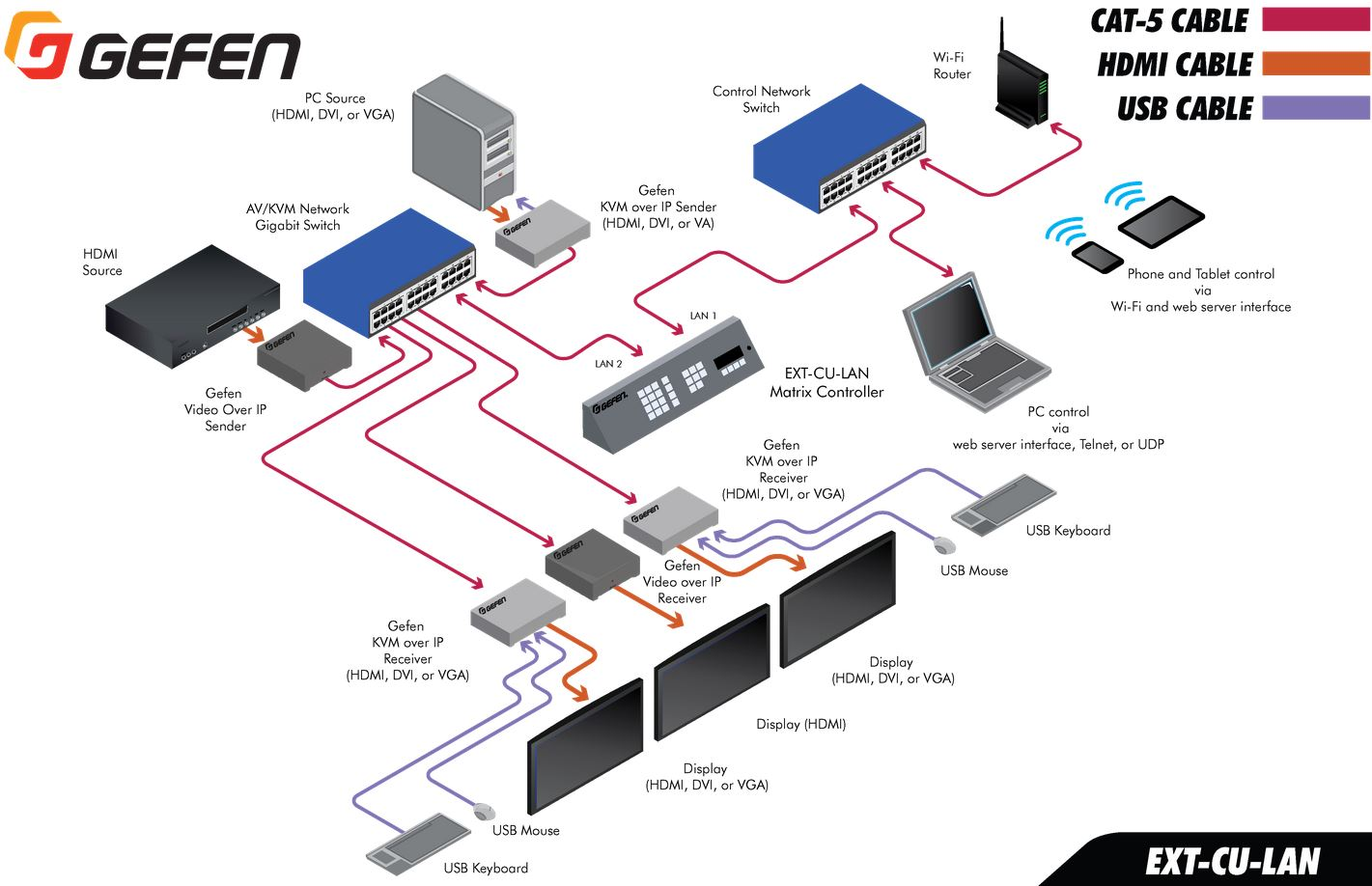 ext-cu-lan-gefen-video-kvm-over-ip-matrix-controller-diagramm