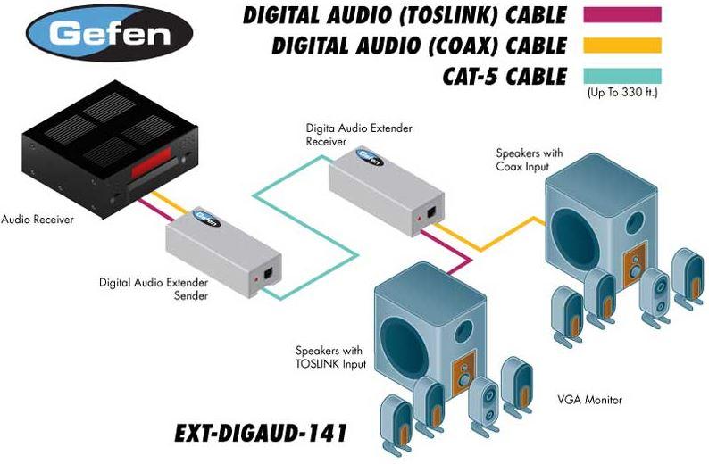 ext-digaud-141-gefen-digital-audio-extender-kat5-100m-diagramm