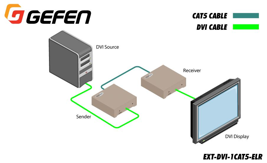 ext-dvi-1cat5-elr-gefen-dvi-extra-long-range-extender-kat-5-150m-diagramm