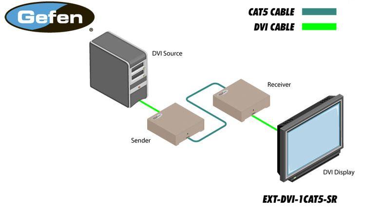 ext-dvi-1cat5-sr-gefen-dvi-elr-lite-extender-kat-5e-6-70m-diagramm