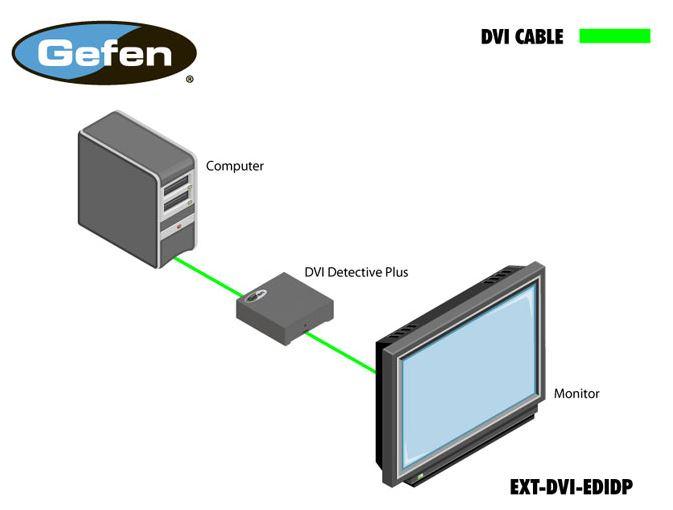 ext-dvi-edidp-gefen-dvi-detective-plus-edid-speicher-emulator-diagramm