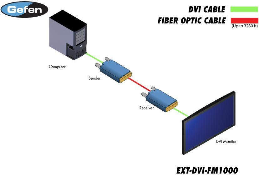 ext-dvi-fm1000-gefen-dvi-extender-glasfaser-edid-speicher-1000m-diagramm