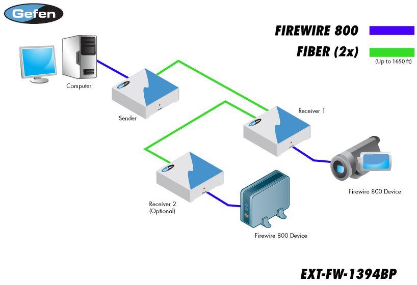 ext-fw-1394bp-gefen-firewire-extender-glasfaser-500m-diagramm