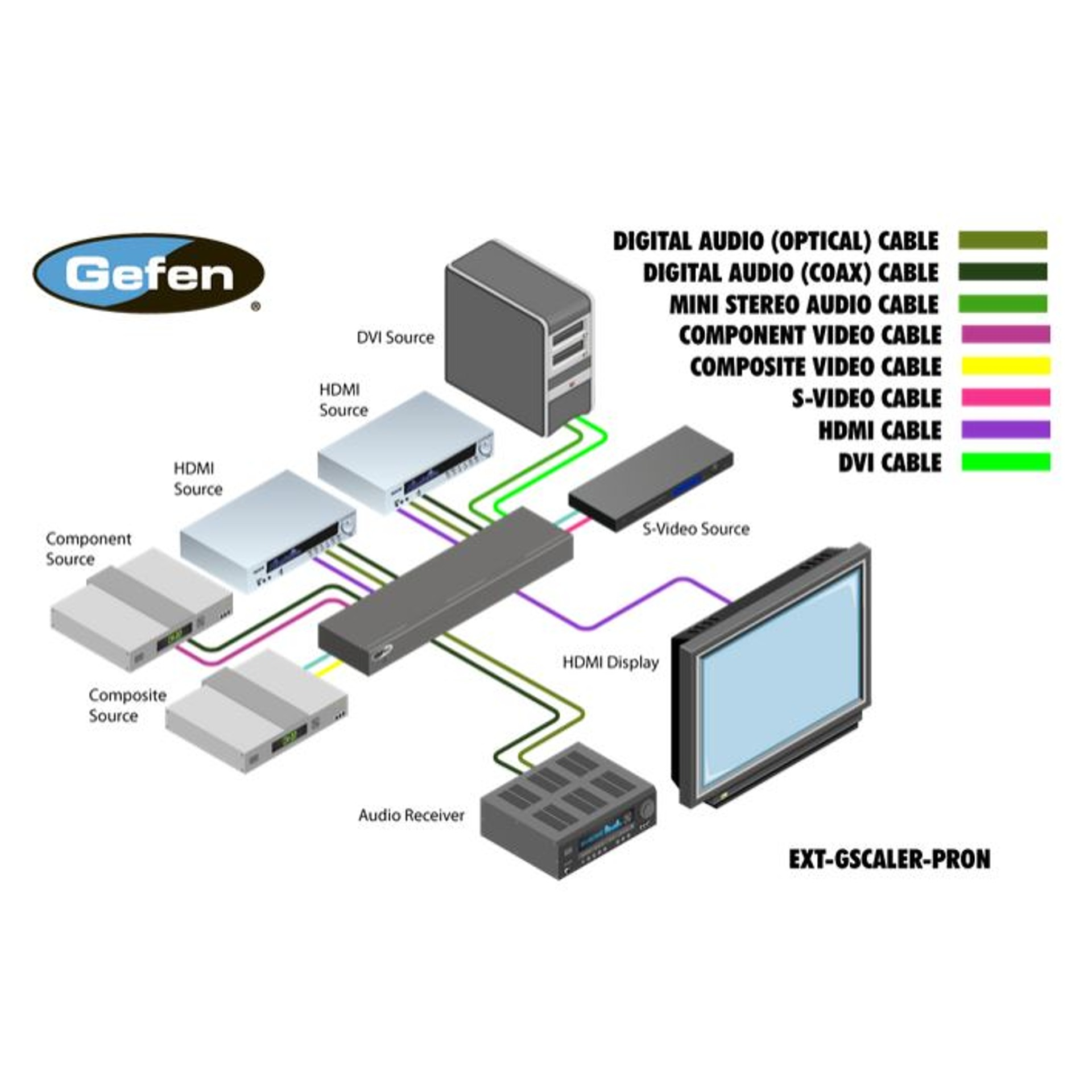 EXT-GSCALER-PRON Scaler & Switcher Gefen - BellEquip
