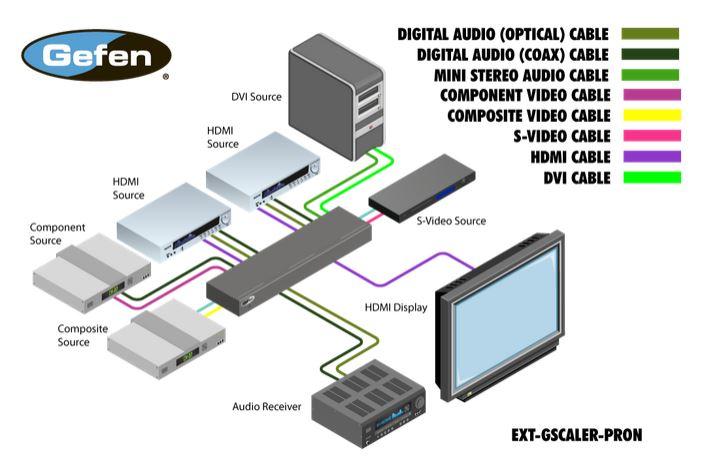 ext-gscaler-pron-gefen-audio-video-scaler-fullhd-19-zoll-diagramm