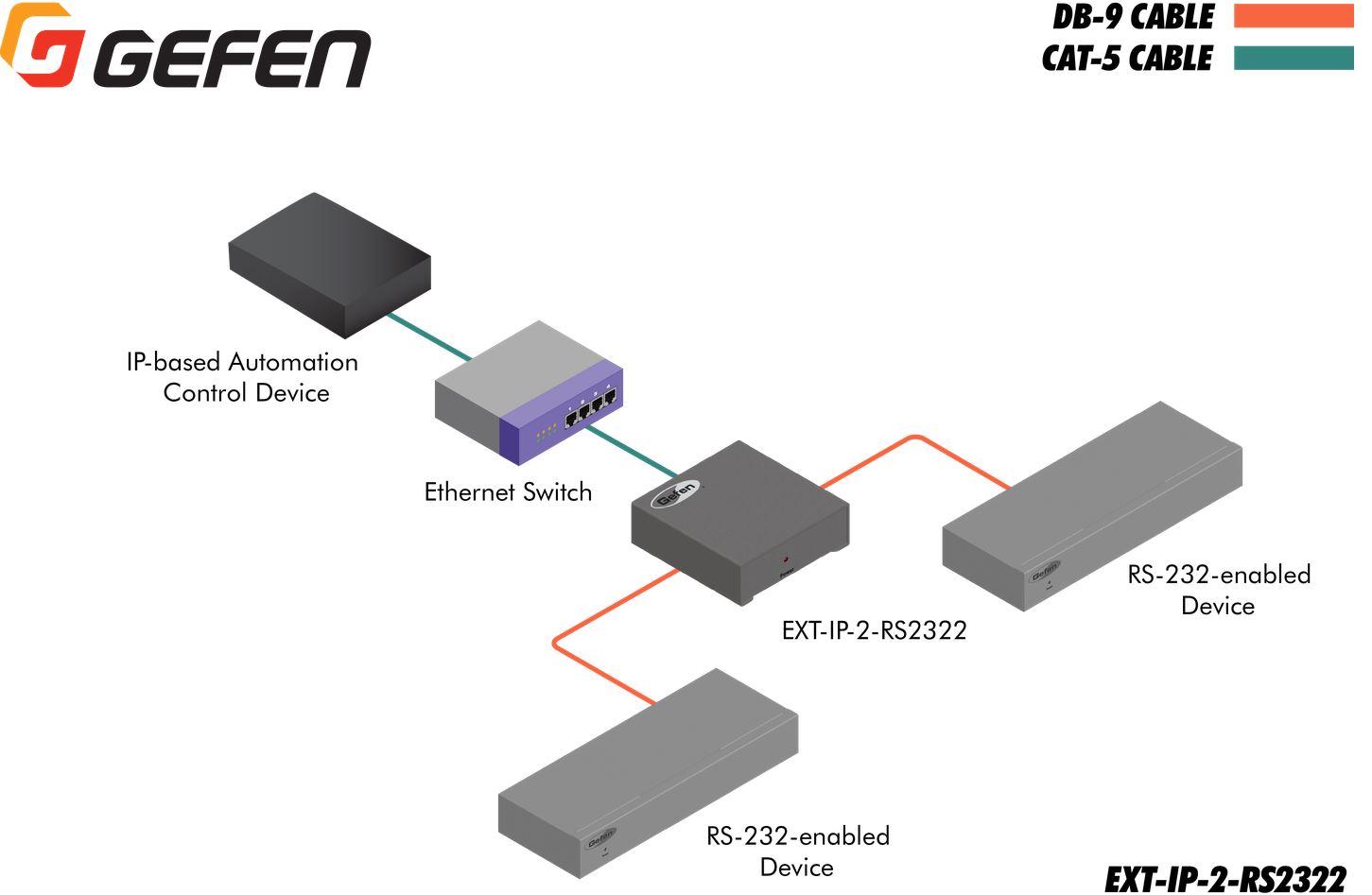 ext-ip-2-rs2322-gefen-ip-zu-rs-232-konverter-diagramm