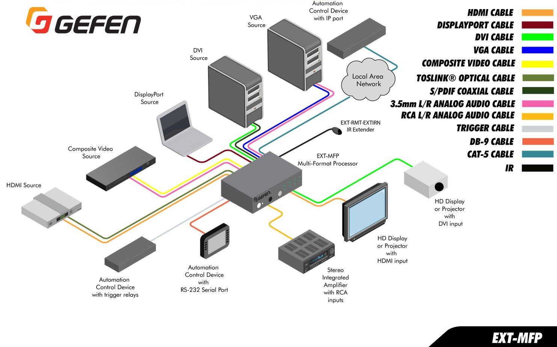 ext-mfp-gefen-multi-format-prozessor-switcher-konverter-scaler-diagramm