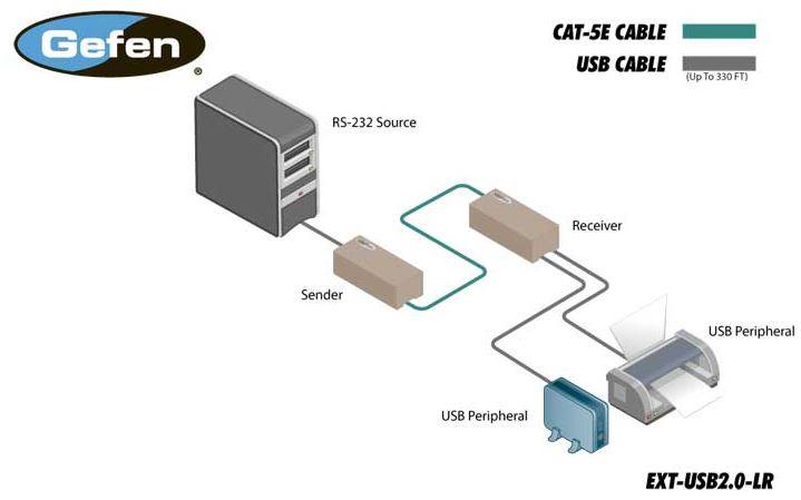 ext-usb2-0-lr-gefen-usb-extender-kat-5e-6-100m-diagramm