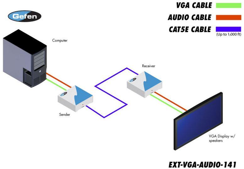 ext-vga-audio-141-gefen-vga-audio-video-extender-kat-5e-45m-diagramm