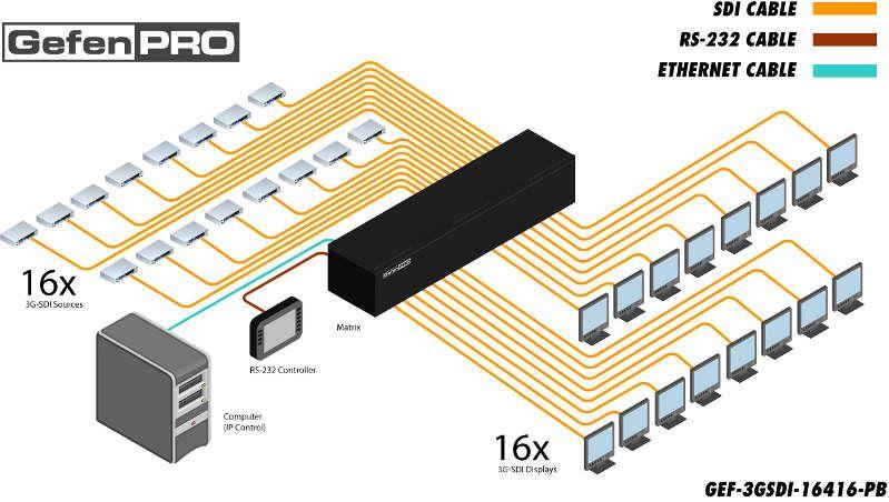 gef-3gsdi-16416-pb-gefen-3gsdi-matrix-switcher-16x16-diagramm