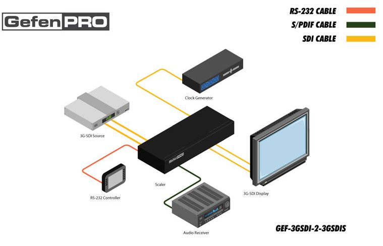 gef-3gsdi-2-3gsdis-gefen-3g-sdi-video-scaler-diagramm