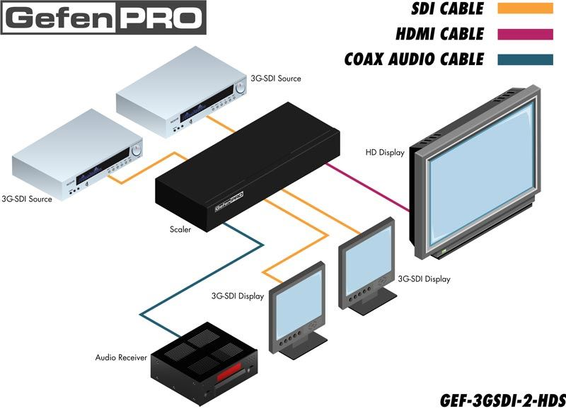 gef-3gsdi-2-hds-gefen-3g-sdi-auf-hdmi-video-scaler-diagramm