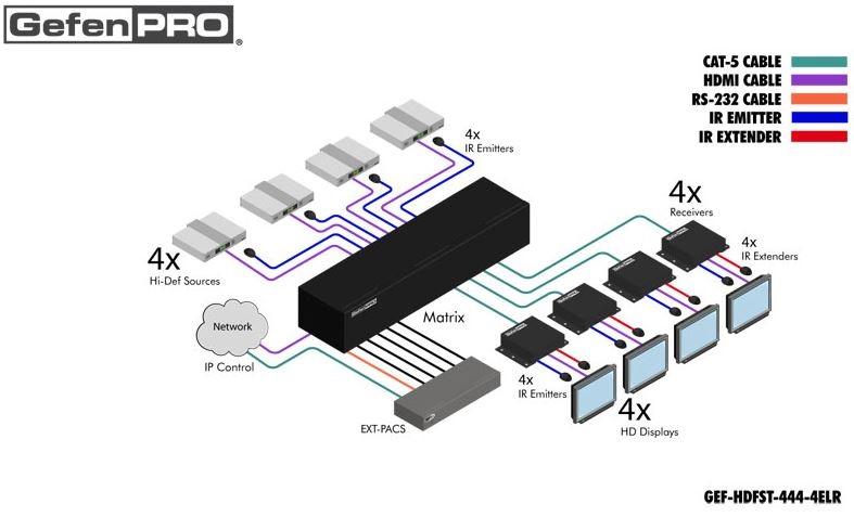 gef-hdfst-444-4elr-gefen-4x4-hdmi-matrix-switch-pol-diagramm