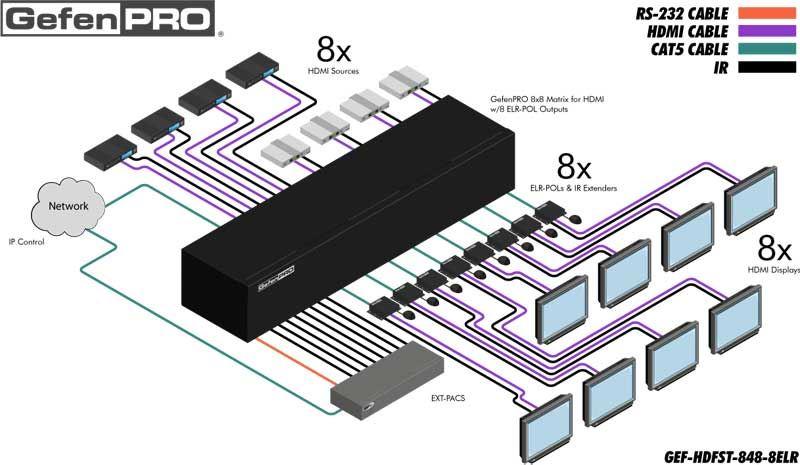 gef-hdfst-848-8elr-gefen-8x8-hdmi-matrix-switch-8-elr-pol-ausgaenge-diagramm
