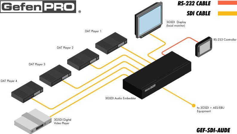 gef-sdi-aude-gefen-sdi-audio-embedder-4-kanal-diagramm