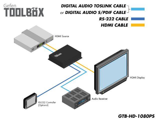 gtb-hd-1080ps-blk-gefen-hdmi-high-definition-1080p-scaler-diagramm