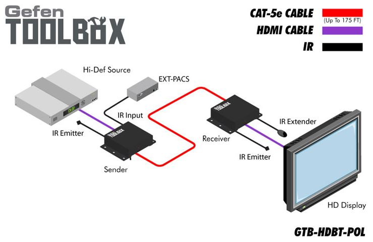 gtb-hdbt-pol-blk-gefen-hdmi-extender-kat-5e-6-pol-infrarot-70m-diagramm