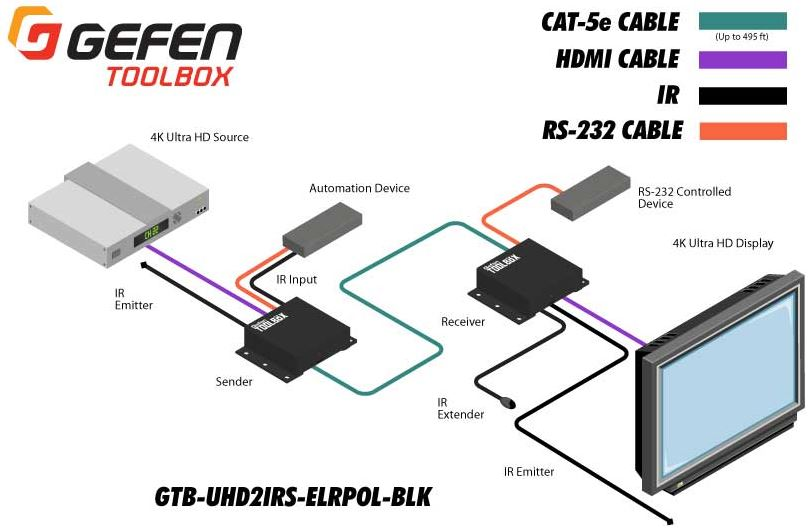 gtb-uhd2irs-elrpol-blk-gefen-4k-uhd-hdmi-extender-rs-232-infrarot-diagramm
