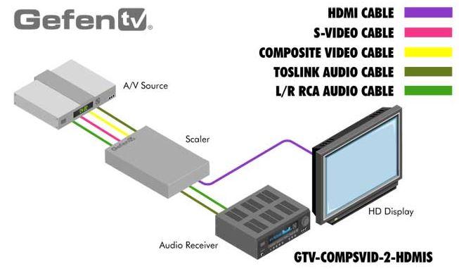 gtv-compsvid-2hdmis-gefen-composite-audio-auf-hdmi-scaler-diagramm