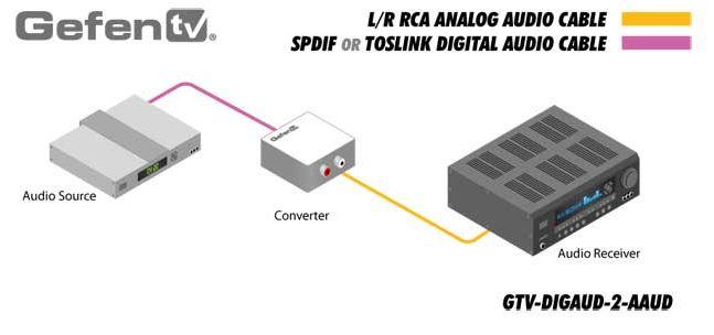 gtv-digaud-2-aaud-gefen-digital-auf-analog-audio-konverter-diagramm