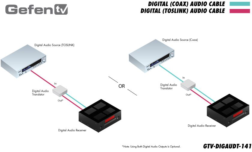 gtv-digaudt-141-gefen-digital-audio-translator-toslink-spdif-diagramm