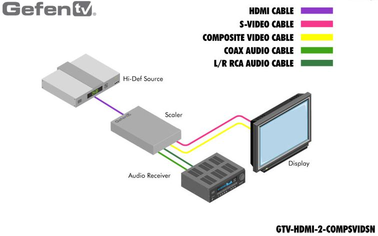 gtv-hdmi-2-compsvidsn-gefen-hdmi-auf-composite-s-video-scaler-diagramm