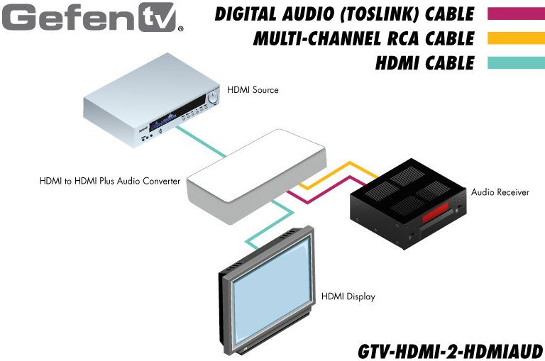 gtv-hdmi-2-hdmiaud-gefen-hdmi-audio-de-embedder-diagramm