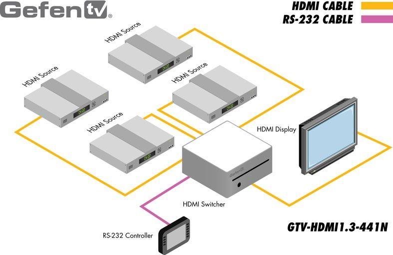 gtv-hdmi1-3-441n-gefen-hdmi-switcher-4x1-rs-232-steuerung-diagramm