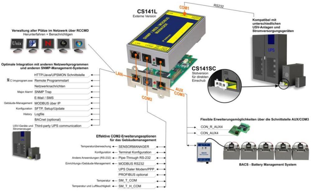 CS141 Professiona Ethernet Adapter für die Überwachung und Kontrolle von USV Anlagen von Generexl Anwendungsdiagramm