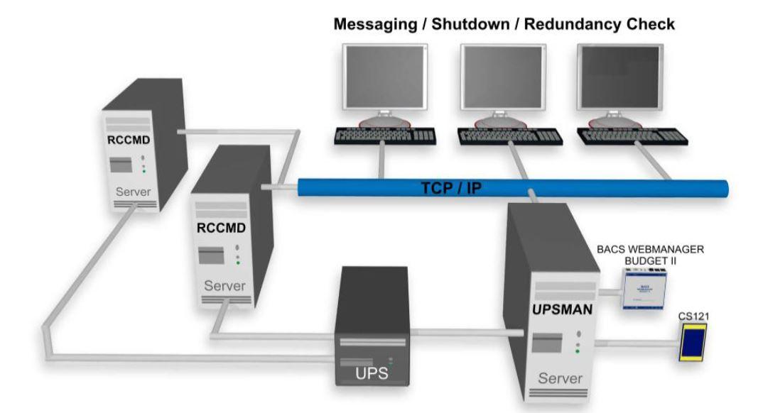 rccmd-generex-usv-nachrichten-befehle-software-diagramm