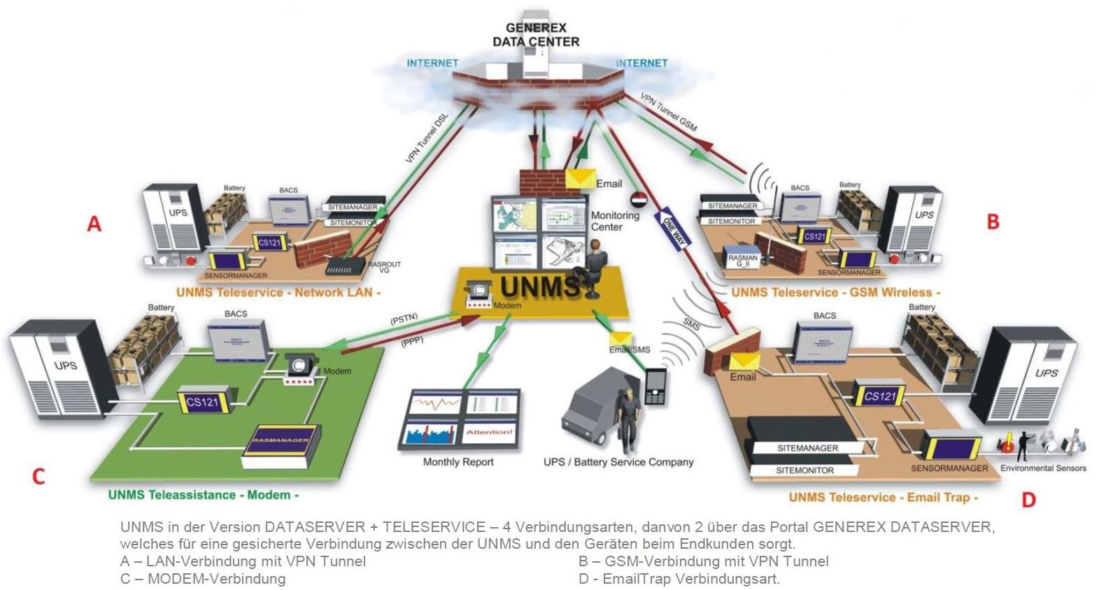 unms-2-generex-universelle-netzwerk-management-software-diagramm-2