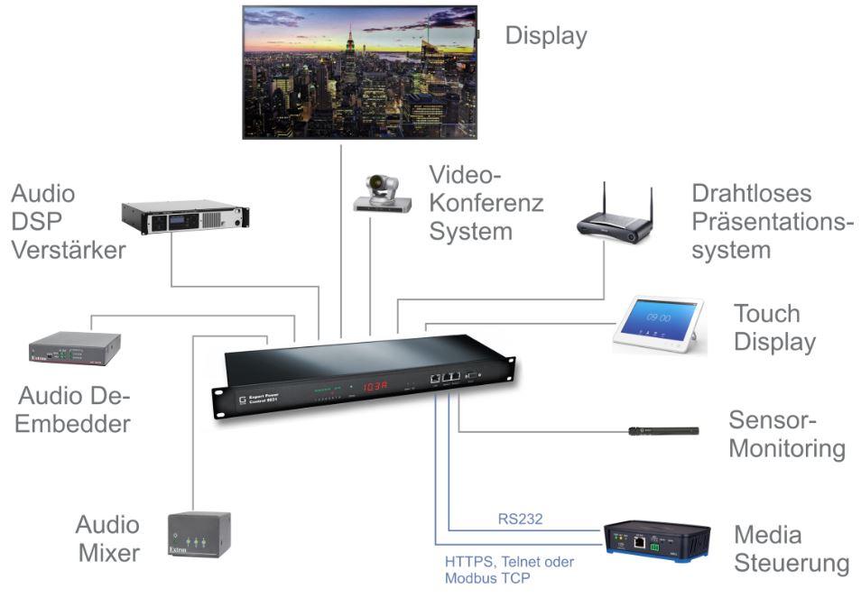 Anwendung der Expert Power Control 8031-3 8-fach schaltbare PDU, IP Stromverteiler von Gude