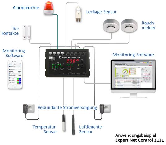 Expert Net Control 2111 Gude IP Remote Fernwirk System