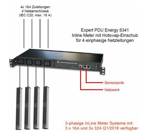 experte-pdu-energy-8341-funktionsdiagramm