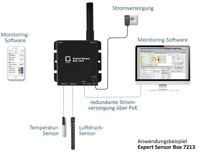 Expert Sensor Box 7213 Gude Ethernet Sensor Environmental Monitoring / Umgebungsüberwachung