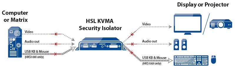 Diagramm zur Anwendung des HKS100 KVMA Isolators von High Sec Labs.